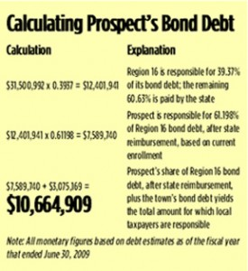 CLISE: Bond debt a complexity
