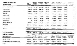 Beacon Falls Budget Summary